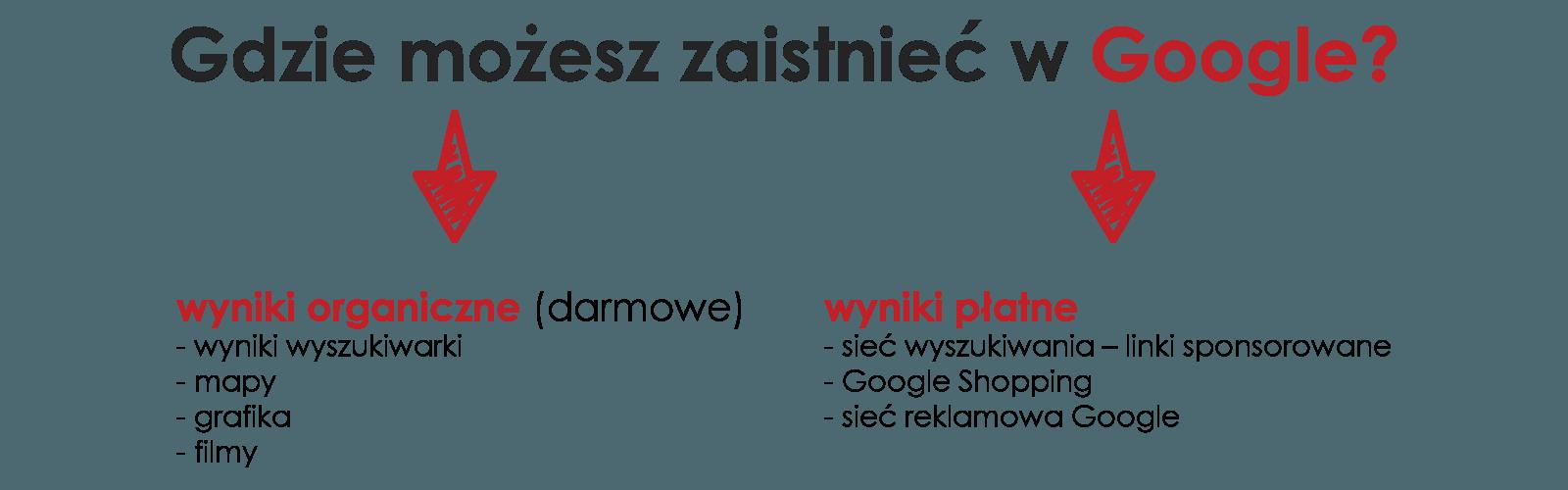 gdzie możesz zaistnieć w Google